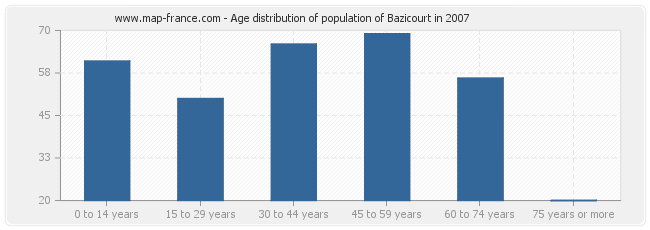 Age distribution of population of Bazicourt in 2007