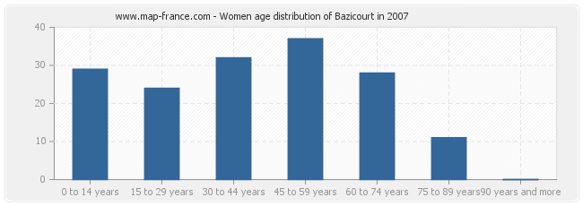 Women age distribution of Bazicourt in 2007
