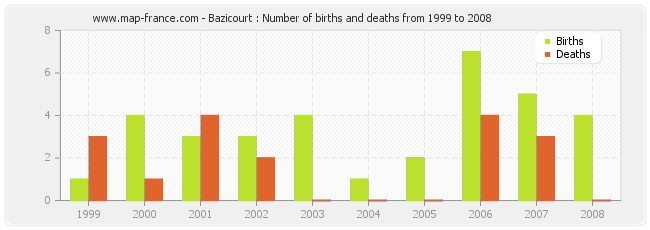 Bazicourt : Number of births and deaths from 1999 to 2008
