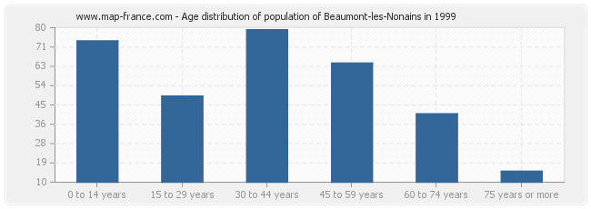 Age distribution of population of Beaumont-les-Nonains in 1999