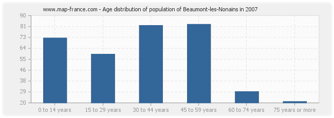 Age distribution of population of Beaumont-les-Nonains in 2007