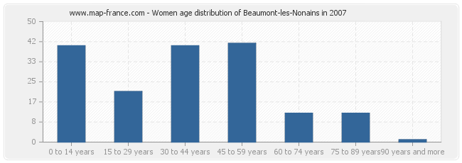 Women age distribution of Beaumont-les-Nonains in 2007