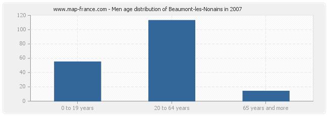 Men age distribution of Beaumont-les-Nonains in 2007