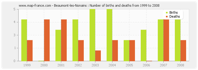 Beaumont-les-Nonains : Number of births and deaths from 1999 to 2008