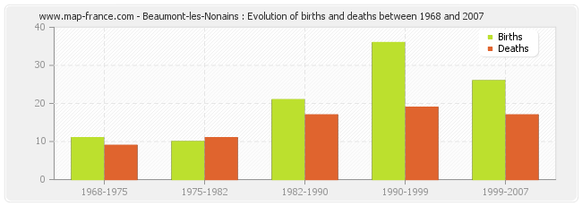 Beaumont-les-Nonains : Evolution of births and deaths between 1968 and 2007