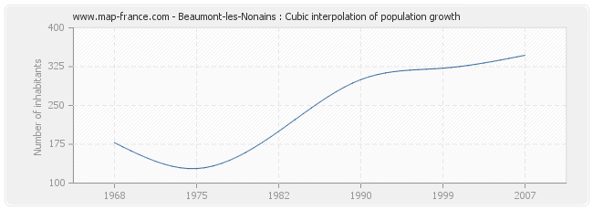 Beaumont-les-Nonains : Cubic interpolation of population growth