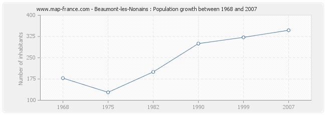 Population Beaumont-les-Nonains