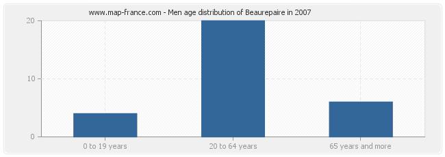 Men age distribution of Beaurepaire in 2007