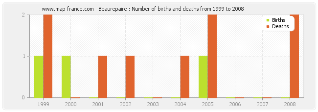 Beaurepaire : Number of births and deaths from 1999 to 2008