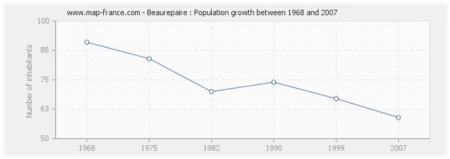 Population Beaurepaire