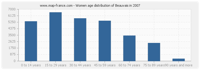 Women age distribution of Beauvais in 2007