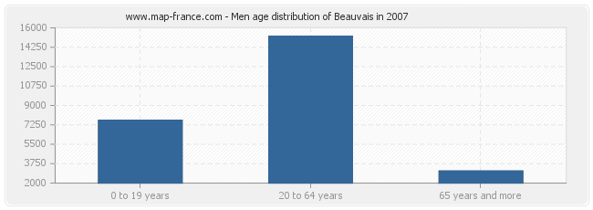 Men age distribution of Beauvais in 2007