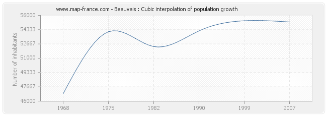 Beauvais : Cubic interpolation of population growth