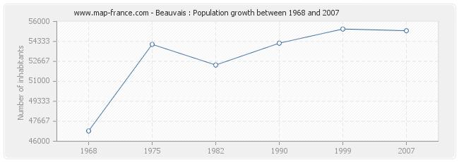 Population Beauvais