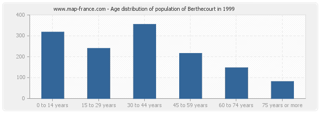Age distribution of population of Berthecourt in 1999