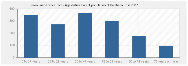 Age distribution of population of Berthecourt in 2007