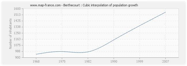 Berthecourt : Cubic interpolation of population growth