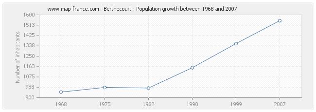 Population Berthecourt