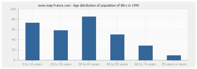 Age distribution of population of Bitry in 1999