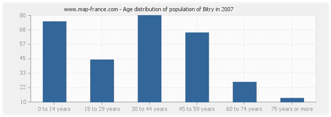Age distribution of population of Bitry in 2007