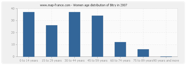 Women age distribution of Bitry in 2007