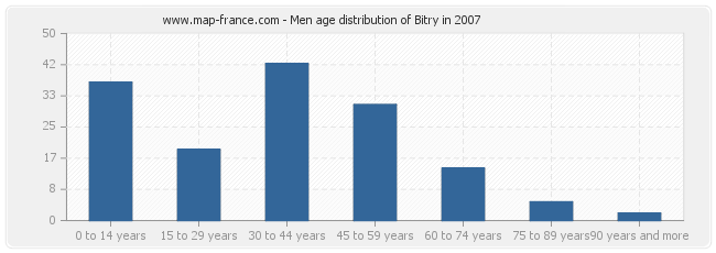 Men age distribution of Bitry in 2007