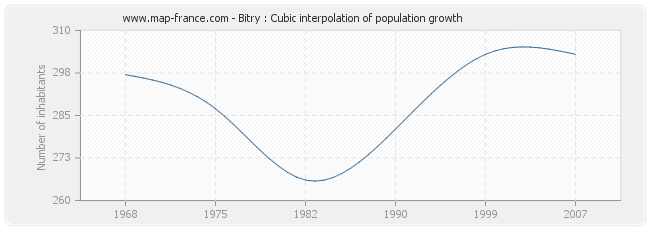Bitry : Cubic interpolation of population growth