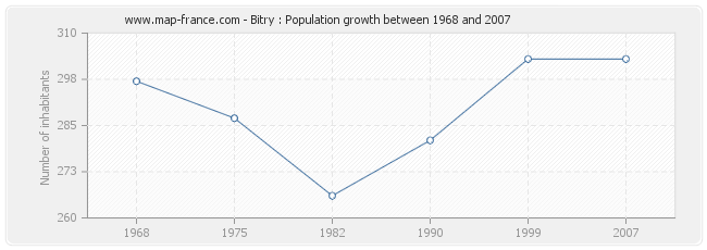 Population Bitry