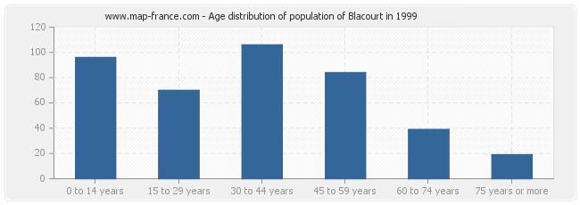 Age distribution of population of Blacourt in 1999