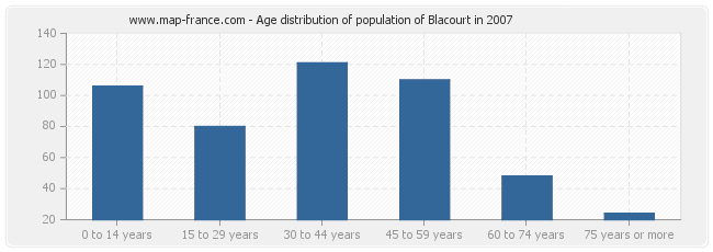 Age distribution of population of Blacourt in 2007