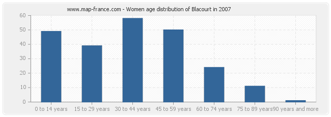 Women age distribution of Blacourt in 2007
