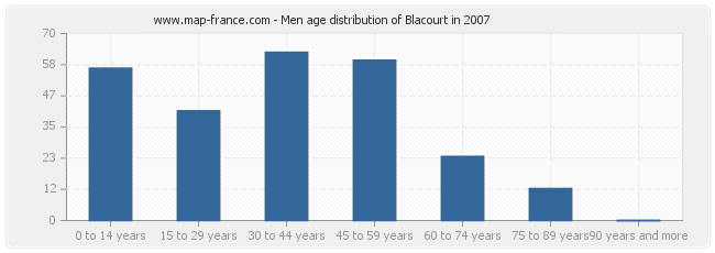 Men age distribution of Blacourt in 2007