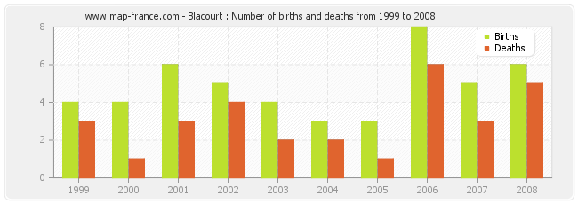 Blacourt : Number of births and deaths from 1999 to 2008