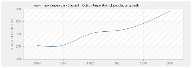 Blacourt : Cubic interpolation of population growth