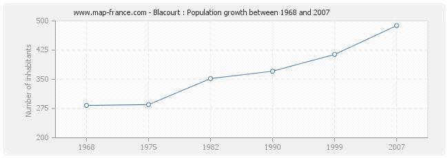 Population Blacourt