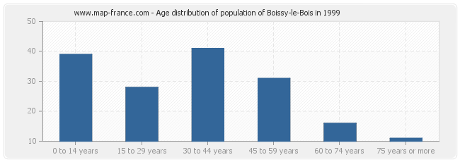 Age distribution of population of Boissy-le-Bois in 1999