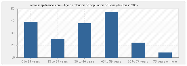 Age distribution of population of Boissy-le-Bois in 2007