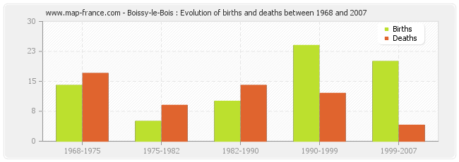 Boissy-le-Bois : Evolution of births and deaths between 1968 and 2007