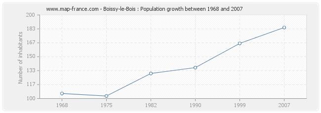 Population Boissy-le-Bois