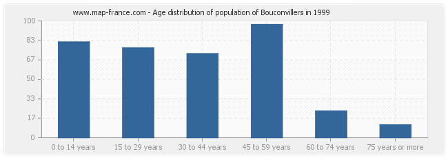 Age distribution of population of Bouconvillers in 1999