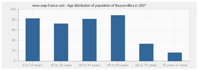 Age distribution of population of Bouconvillers in 2007