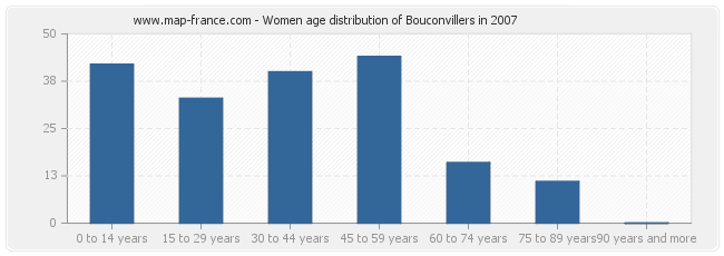 Women age distribution of Bouconvillers in 2007