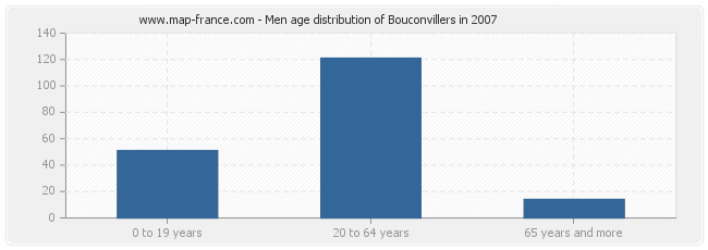 Men age distribution of Bouconvillers in 2007