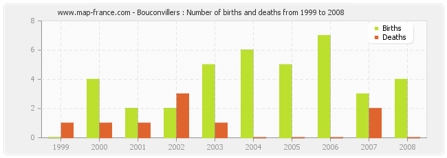 Bouconvillers : Number of births and deaths from 1999 to 2008