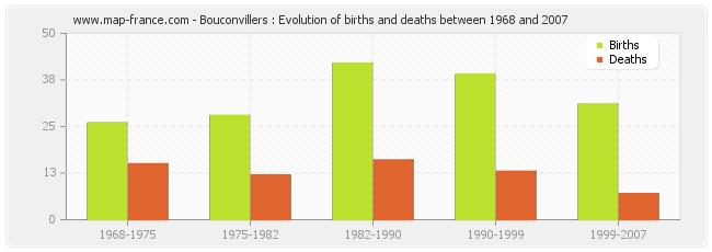 Bouconvillers : Evolution of births and deaths between 1968 and 2007