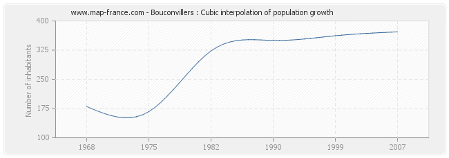 Bouconvillers : Cubic interpolation of population growth