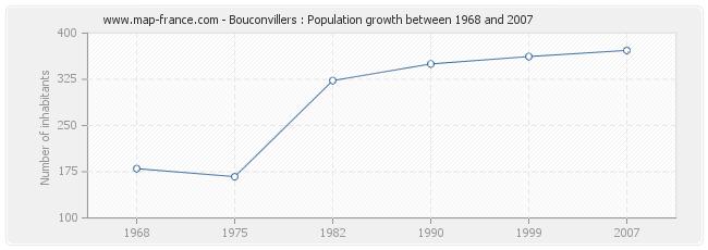 Population Bouconvillers