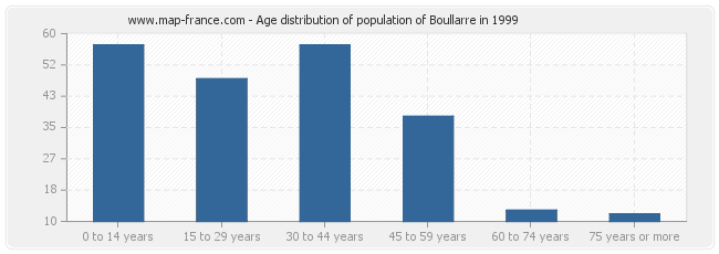 Age distribution of population of Boullarre in 1999