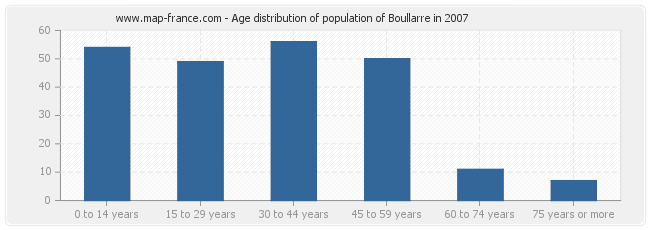 Age distribution of population of Boullarre in 2007