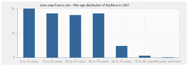 Men age distribution of Boullarre in 2007